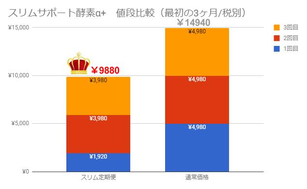 スリムサポート酵素α+値段比較