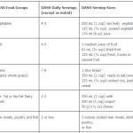 The DASH Diet Eating Plan (1)