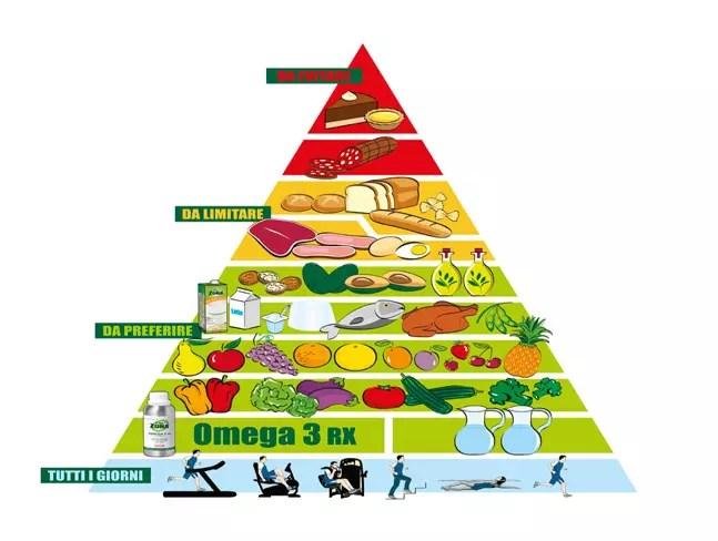 dieta-a-zona-menu
