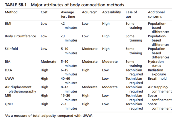 Comparison of Body Fat Tests