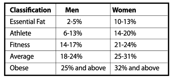 Body Fat, Men vs. Women