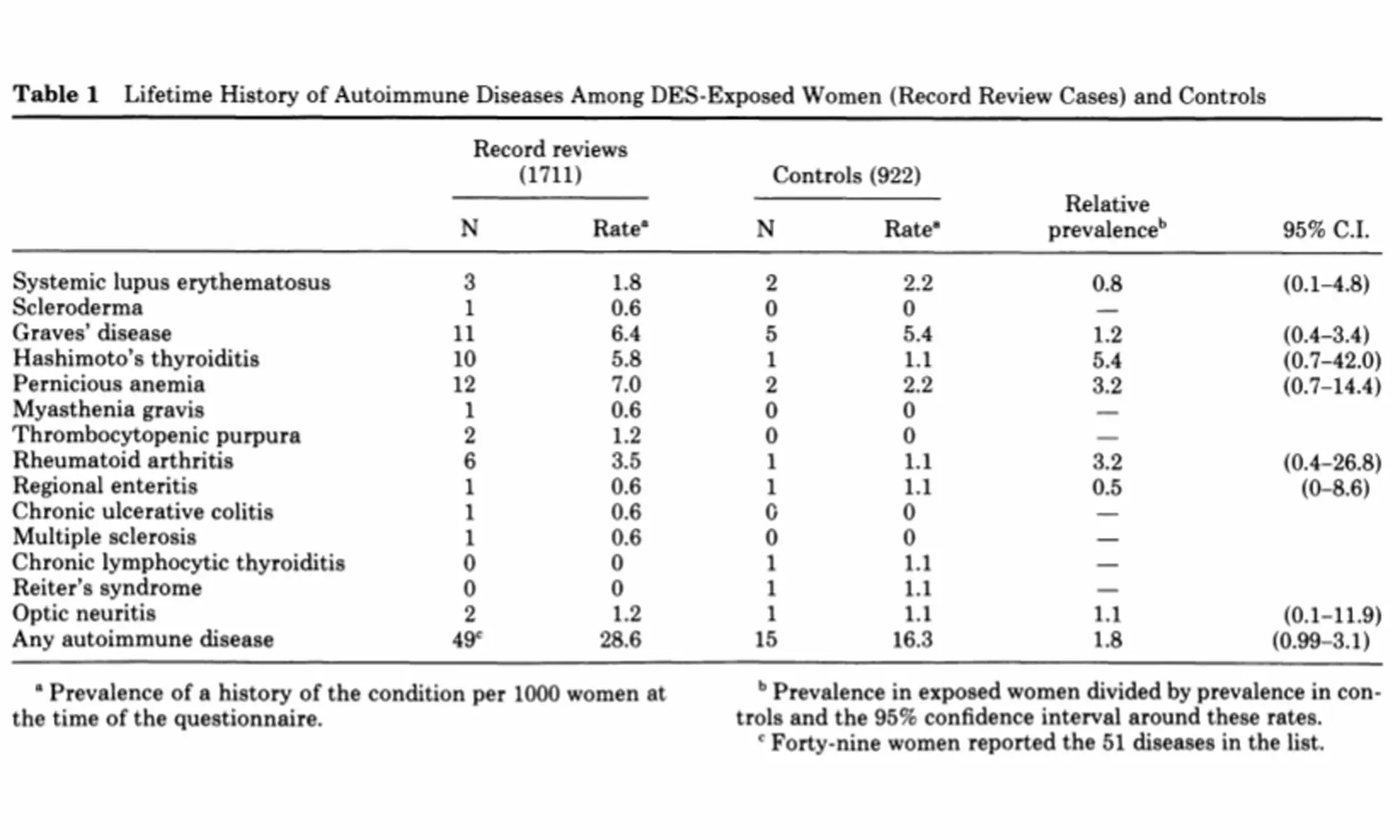 Prenatal DES exposure and increased occurrence of autoimmune disease