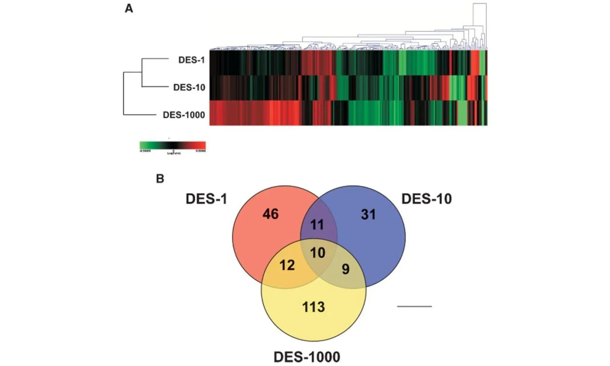 image of Gene Expression following diethylstilbestrol exposure