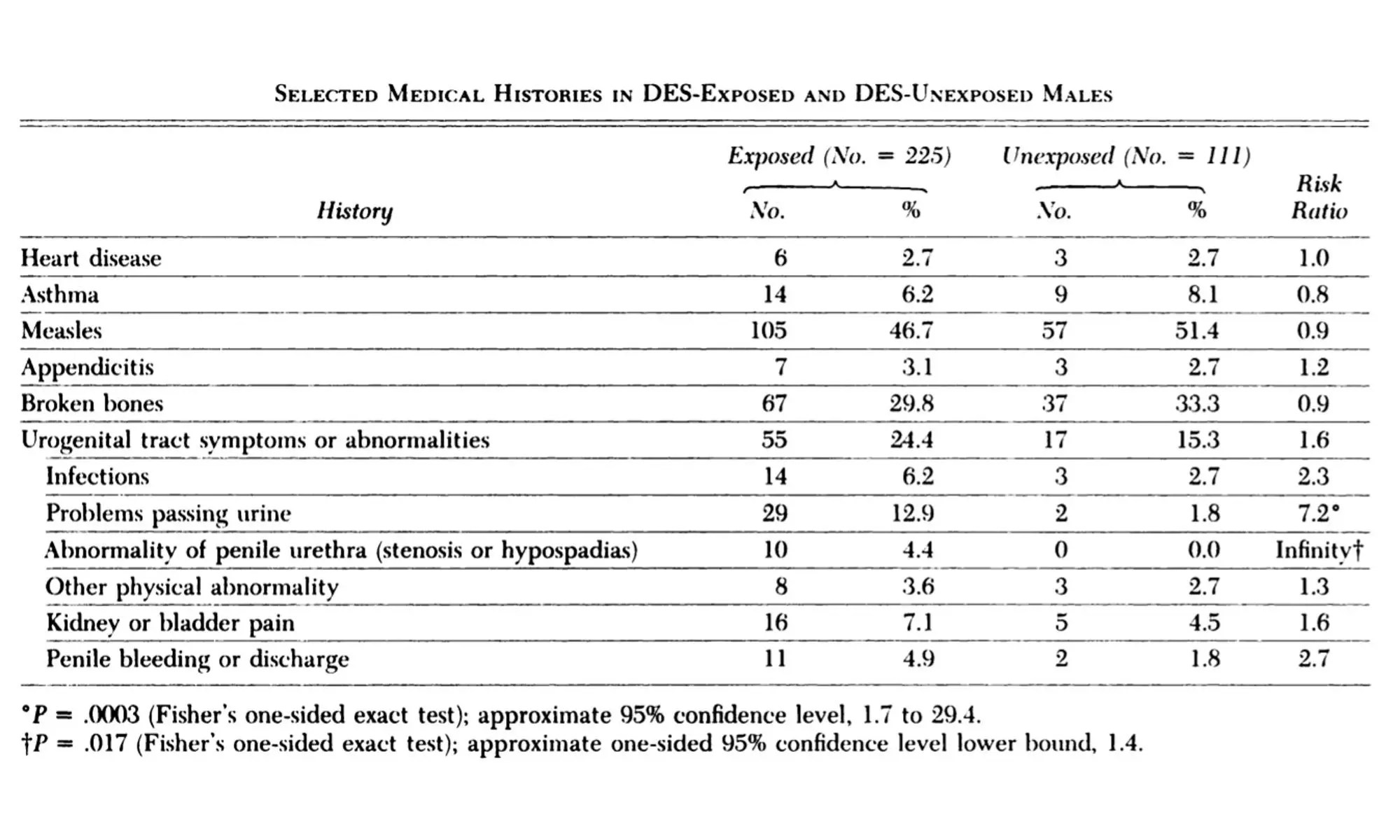 Urogenital tract abnormalities in DES sons