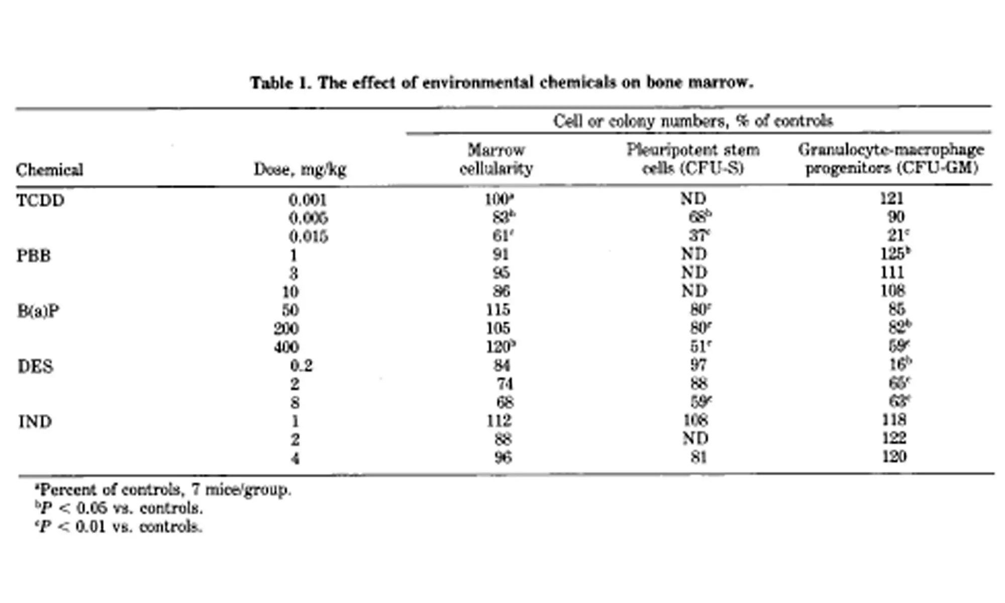 Assessment of myelotoxicity caused by environmental chemicals