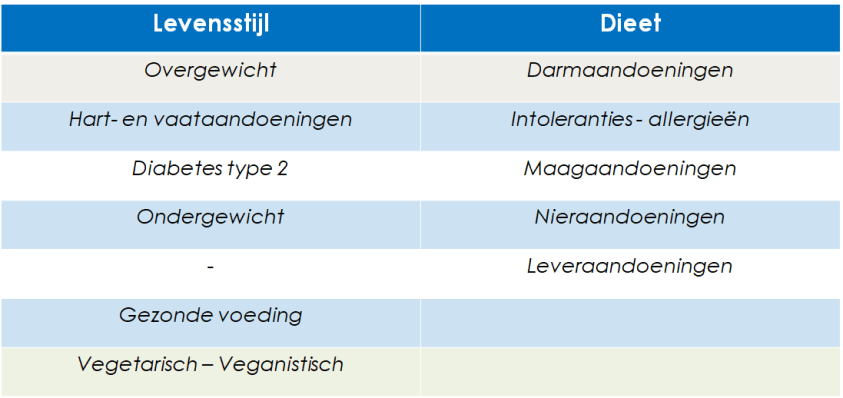 dietist diëtist Leuven - Bierbeek - Kessel-Lo - Lubbeek - Tienen werkwijze