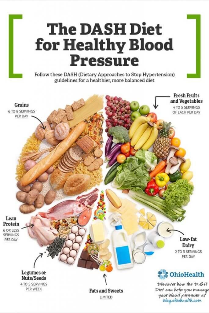 najlepsze diety dla serca - dieta dash rozkład posiłków