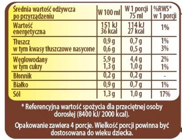 Etykieta produktu spożywczego powinna zawierać informację o wartości odżywczej z uwzględnieniem RWS.