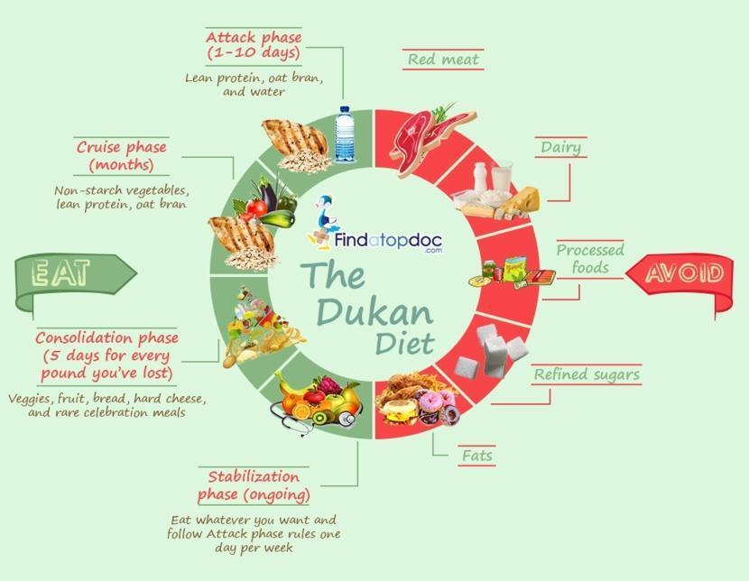 Dukan Diet menu