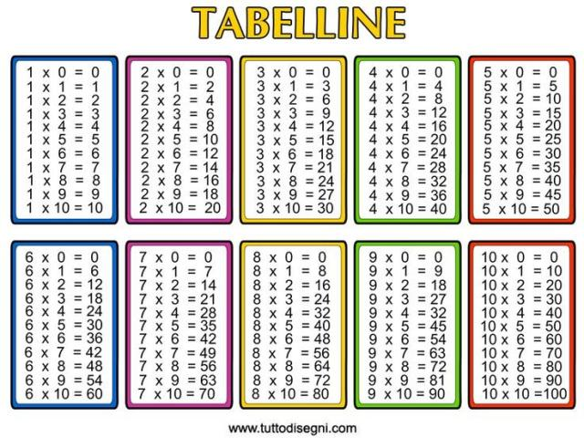 Times Tables Worksheets Multiplication And Division