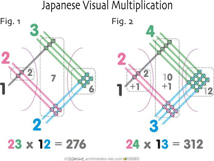 Japanese Multiplication Worksheets 1
