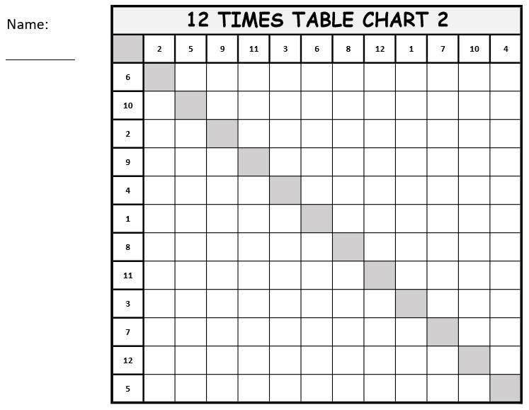 Multiplication Worksheets Mixed Times Tables 2