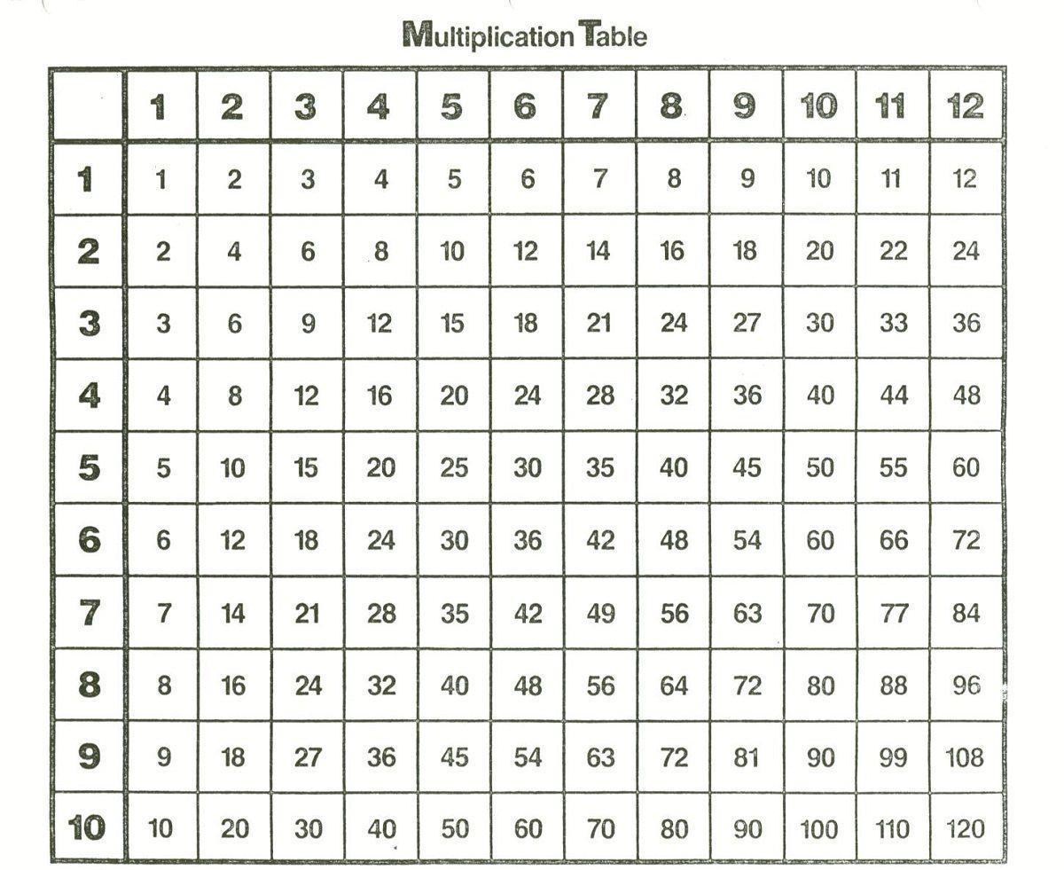 Multiplication Worksheets Numbers 1-12 1