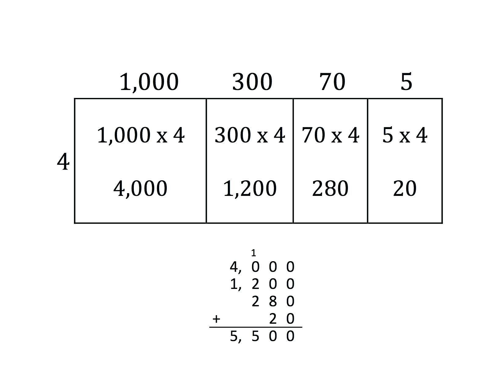 Multiplication Place Value Worksheets 1