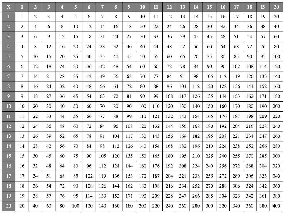 Multiplication Worksheets Table 6