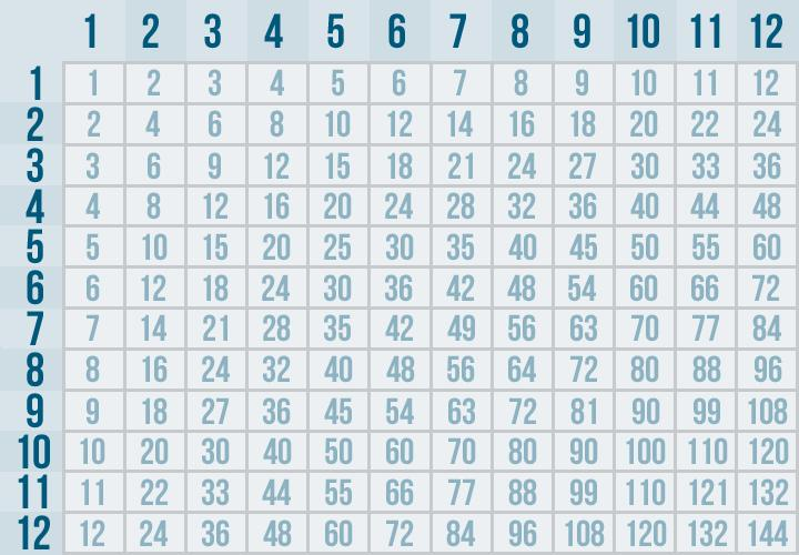 Multiplication Worksheets Without Answers 2