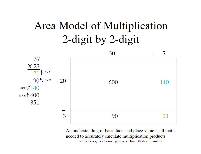 Multiplying Using Area Models Worksheets