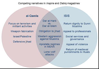 Difference between Al-Qaeda and ISIS