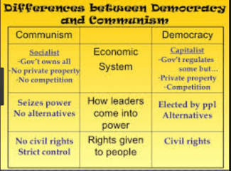 Difference between Communism and Democracy