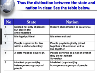 Difference between Nation and State