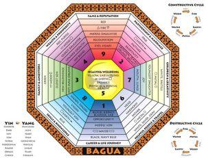Classical Bagua map