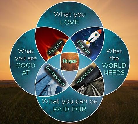 Diagram of ikigai
