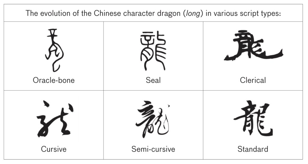 Evolution of Chinese character long (dragon) in various calligraphy script types