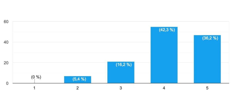 Schéma des résultats d'une enquête portant sur l'apprentissage en plongée : sentiment d'apprendre