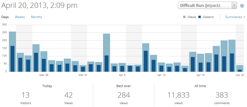 2013-04-20 Stats