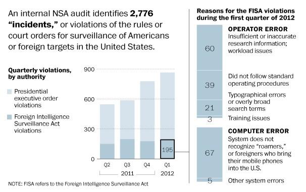 2013-08-16 NSA Breaches