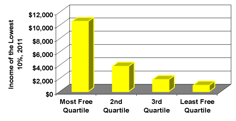 Income of Poorest 10% and Economic Freedom Quartile