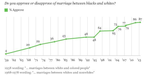 2014-01-07 Interracial Marriage Poll