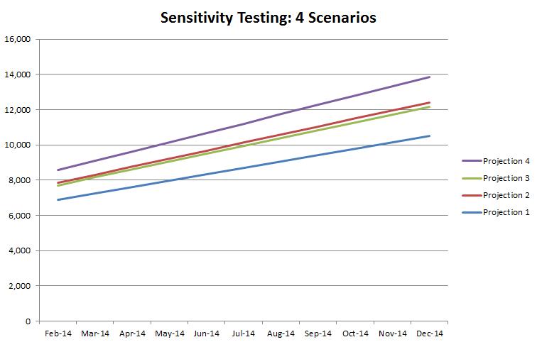 Chart 03 - Sensitivity Testing