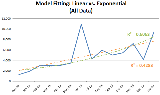 Chart 04 - Linear vs. Exponential