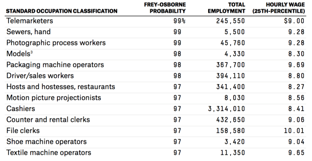 2014-04-08 Minimum Wage Jobs