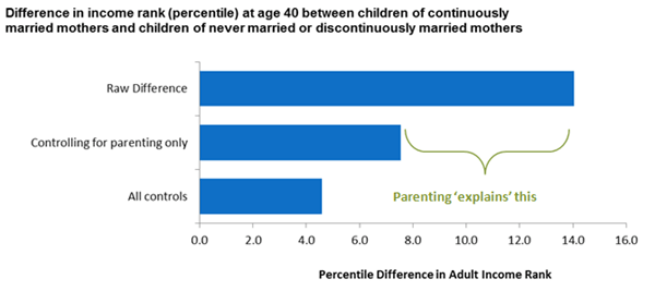 Difference in income rank at age 40 between children of continuously married mothers and children of never married or discontinuously married mothers.