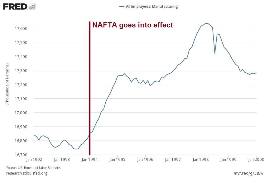 nafta-manufacturing