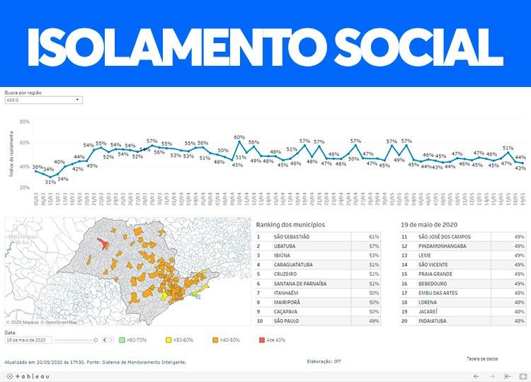 Isolamento social em Assis continua em queda