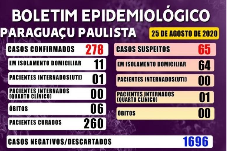 Dois pacientes estão hospitalizados por causa da Covid-19 em Paraguaçu