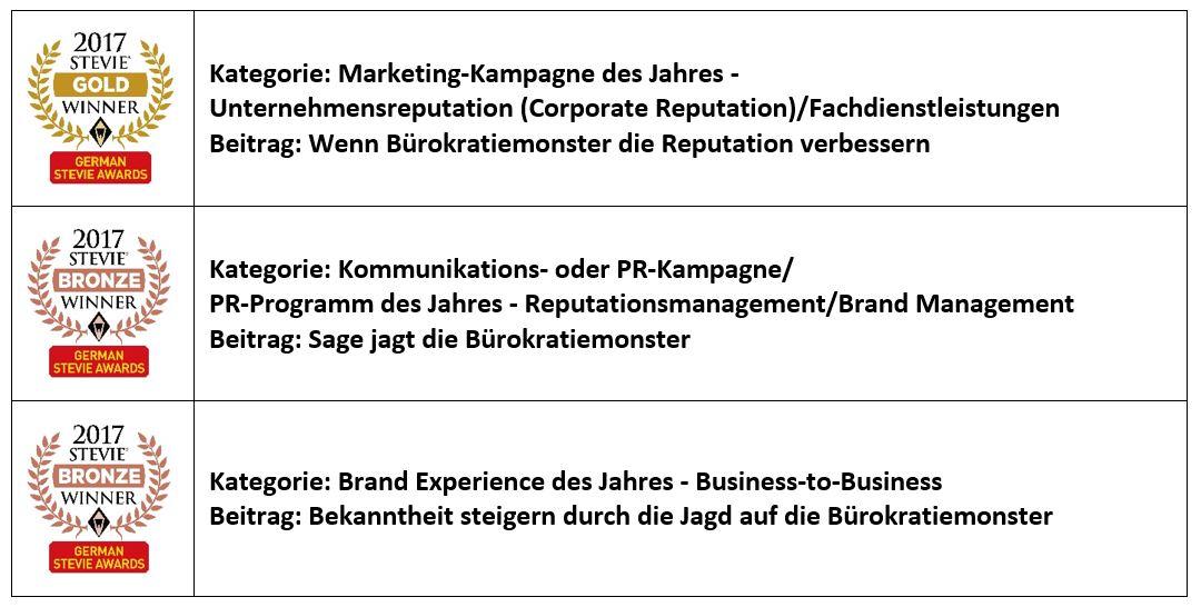 Gleich in 3 Kategorien räumte meine Multi-Media-Kampagne bei den diesjährigen German Stevie Awards ab!