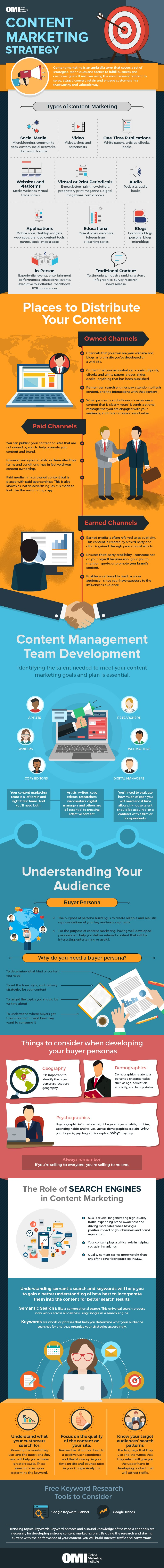 Infografik des Online Marketing Institute zum Thema Content Marketing