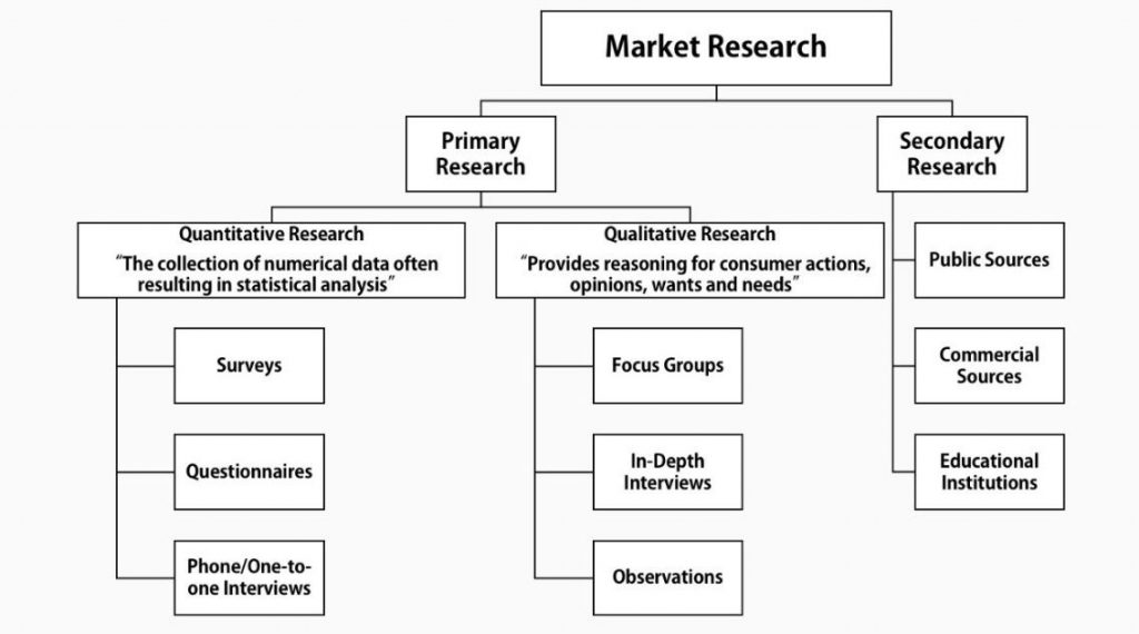 startup market research - image 02