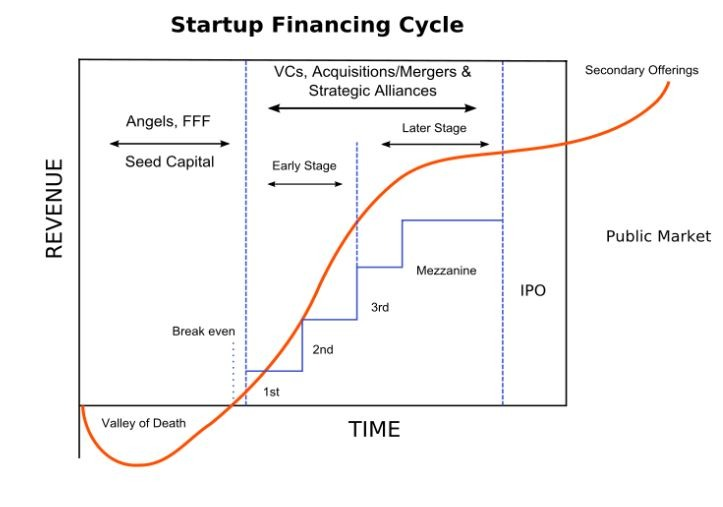 startup funding stages - Funding Cycle