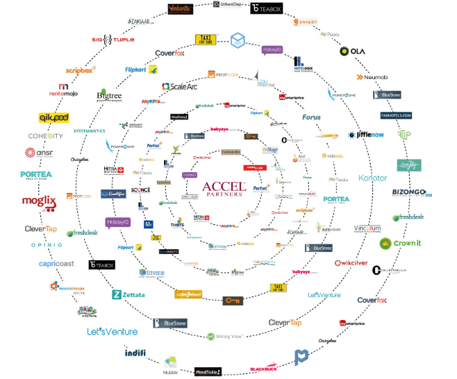 Top VC firms in India - Accel Partners