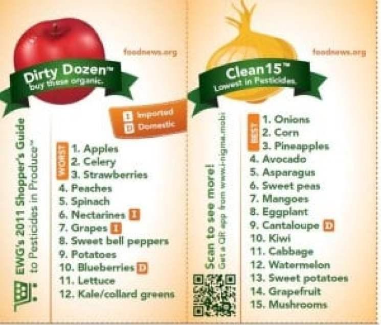 Dirty Dozen Clean 15