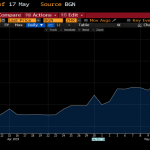 How the Kwacha has performed since April 1. Source: Bloomberg Terminal