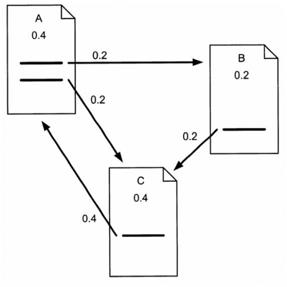 Google PageRank Diagram calculation