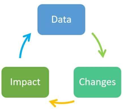 approccio di ottimizzazione iterativo