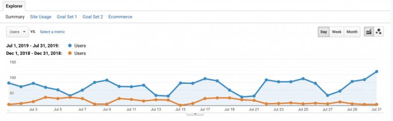 grafico di riepilogo del sito organico