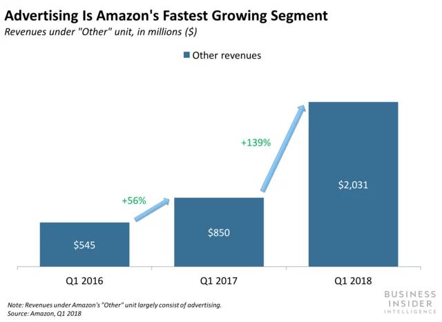 Revenue_Graph_Amazon